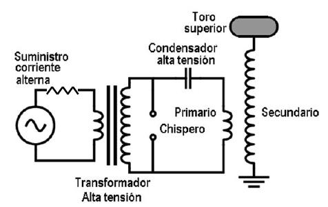 circuito-bobina-tesla